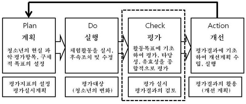 <그림 4>
