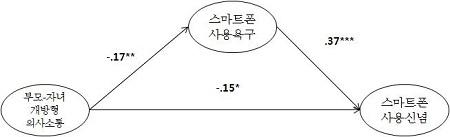 <그림 5>