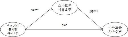 <그림 6>