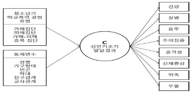<그림 3>