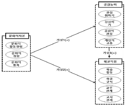 <그림 1>